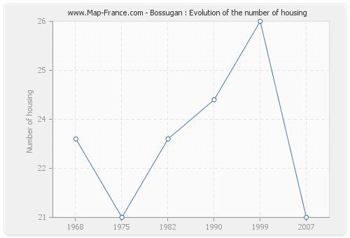 Bossugan : Evolution of the number of housing