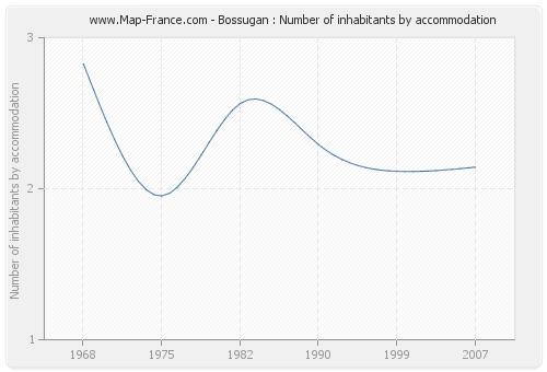 Bossugan : Number of inhabitants by accommodation
