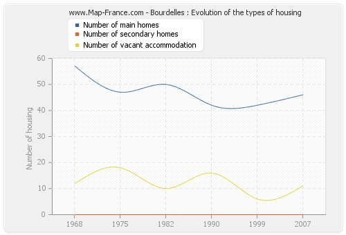 Bourdelles : Evolution of the types of housing