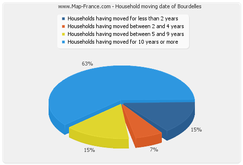 Household moving date of Bourdelles