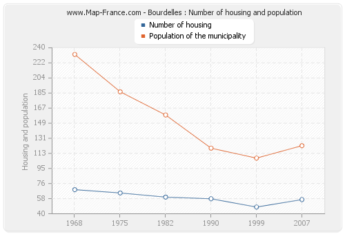 Bourdelles : Number of housing and population