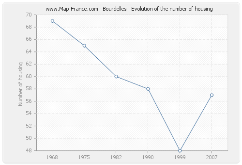 Bourdelles : Evolution of the number of housing