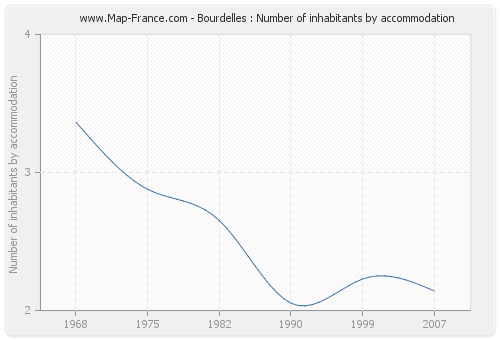 Bourdelles : Number of inhabitants by accommodation