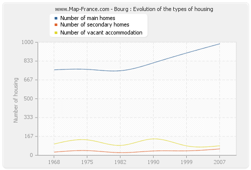 Bourg : Evolution of the types of housing