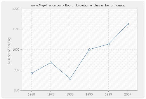 Bourg : Evolution of the number of housing