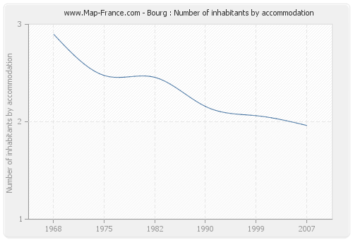 Bourg : Number of inhabitants by accommodation