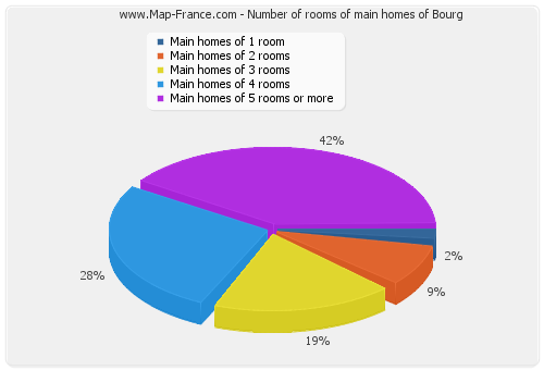 Number of rooms of main homes of Bourg