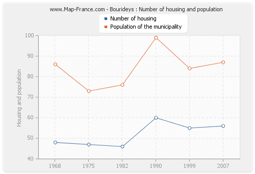 Bourideys : Number of housing and population