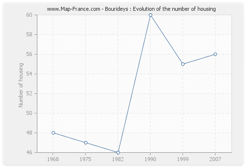 Bourideys : Evolution of the number of housing