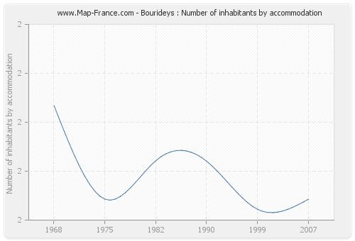Bourideys : Number of inhabitants by accommodation