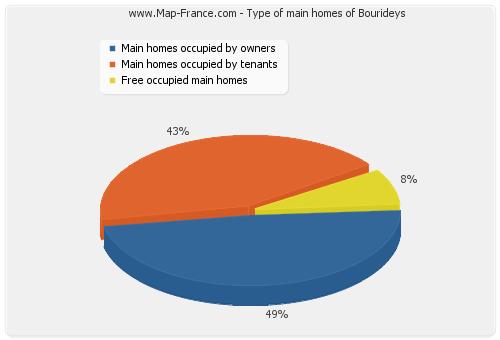 Type of main homes of Bourideys