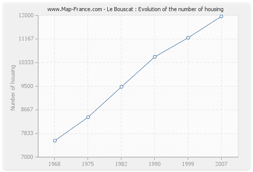 Le Bouscat : Evolution of the number of housing