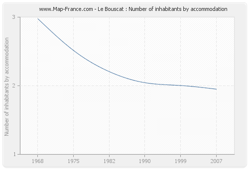 Le Bouscat : Number of inhabitants by accommodation