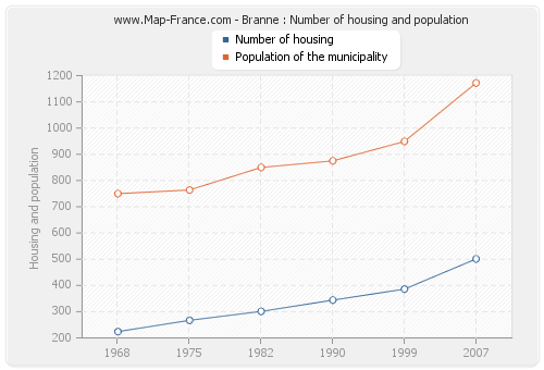 Branne : Number of housing and population