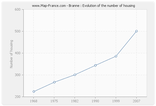 Branne : Evolution of the number of housing