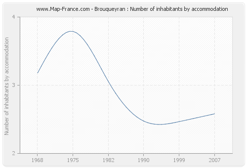 Brouqueyran : Number of inhabitants by accommodation