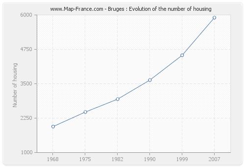 Bruges : Evolution of the number of housing