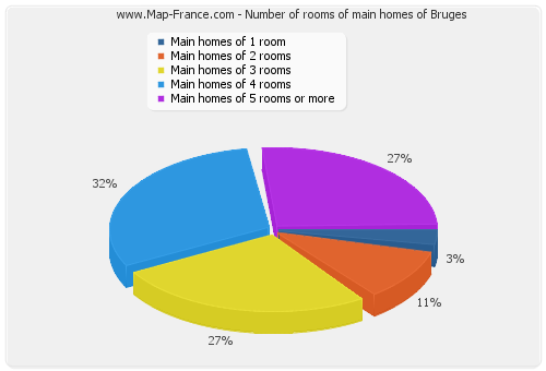Number of rooms of main homes of Bruges