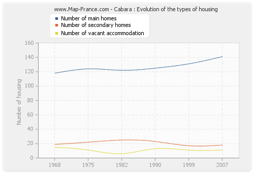 Cabara : Evolution of the types of housing