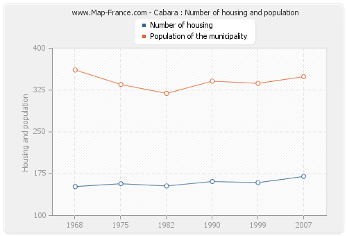 Cabara : Number of housing and population