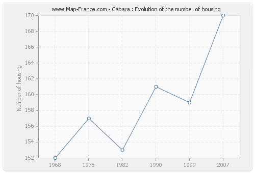 Cabara : Evolution of the number of housing