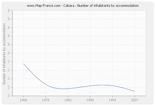 Cabara : Number of inhabitants by accommodation