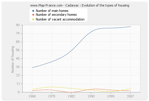 Cadarsac : Evolution of the types of housing