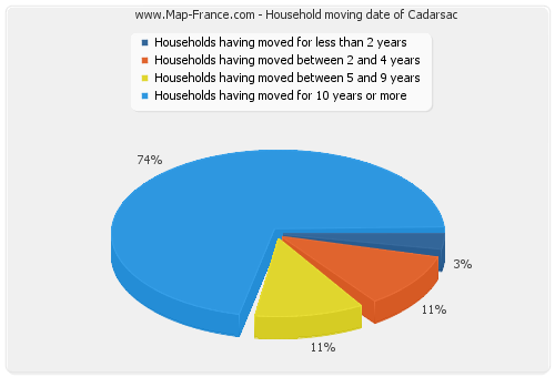 Household moving date of Cadarsac