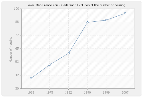 Cadarsac : Evolution of the number of housing