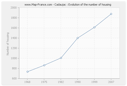 Cadaujac : Evolution of the number of housing