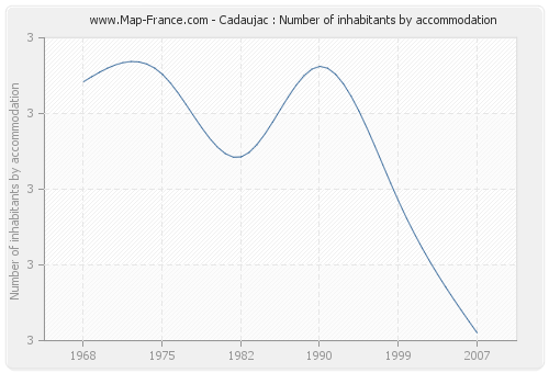 Cadaujac : Number of inhabitants by accommodation