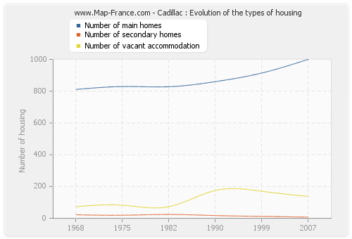 Cadillac : Evolution of the types of housing