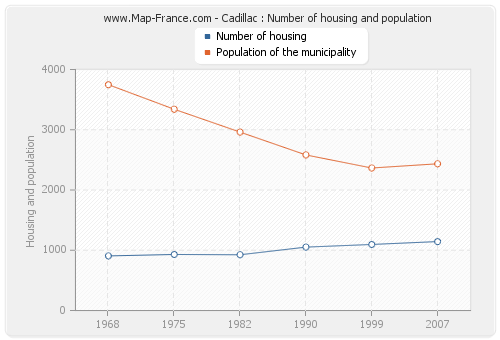 Cadillac : Number of housing and population