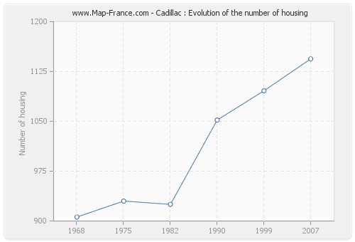 Cadillac : Evolution of the number of housing