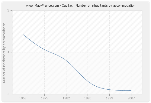 Cadillac : Number of inhabitants by accommodation