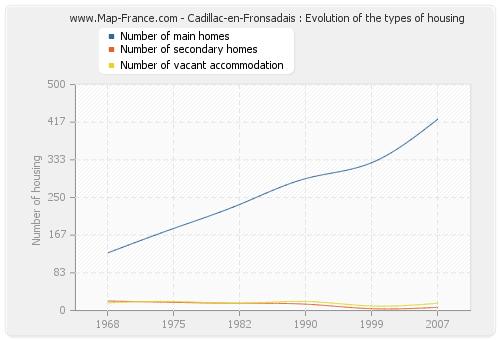 Cadillac-en-Fronsadais : Evolution of the types of housing