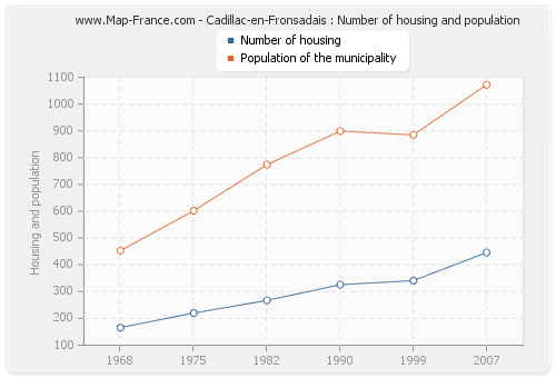 Cadillac-en-Fronsadais : Number of housing and population