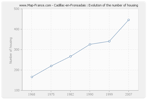Cadillac-en-Fronsadais : Evolution of the number of housing