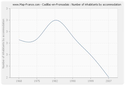 Cadillac-en-Fronsadais : Number of inhabitants by accommodation