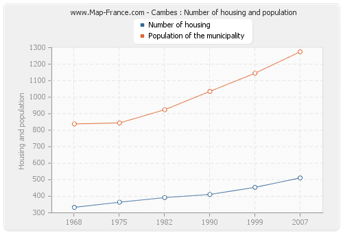 Cambes : Number of housing and population