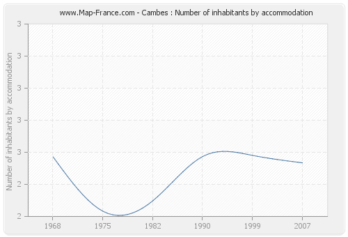 Cambes : Number of inhabitants by accommodation