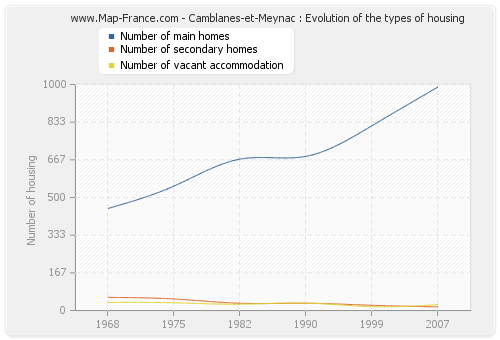 Camblanes-et-Meynac : Evolution of the types of housing