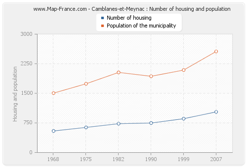 Camblanes-et-Meynac : Number of housing and population