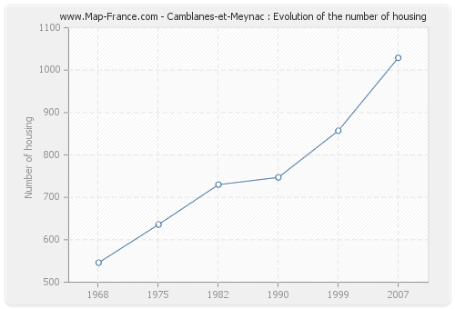 Camblanes-et-Meynac : Evolution of the number of housing