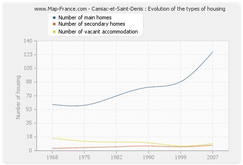 Camiac-et-Saint-Denis : Evolution of the types of housing