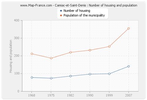 Camiac-et-Saint-Denis : Number of housing and population