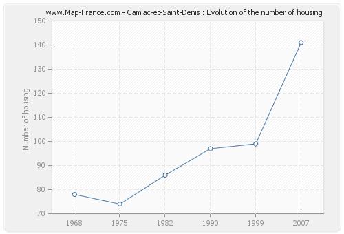 Camiac-et-Saint-Denis : Evolution of the number of housing