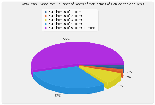 Number of rooms of main homes of Camiac-et-Saint-Denis