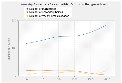 Camps-sur-l'Isle : Evolution of the types of housing