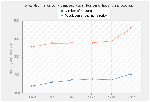 Camps-sur-l'Isle : Number of housing and population